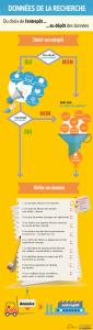 infographie du choix de l'entrepôt au dépôt des données