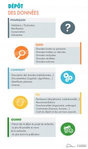 infographie synthétique dépôt des données